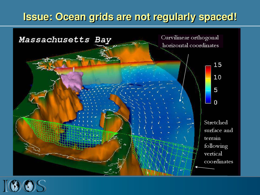 Issue: Ocean grids are not regularly spaced! St...