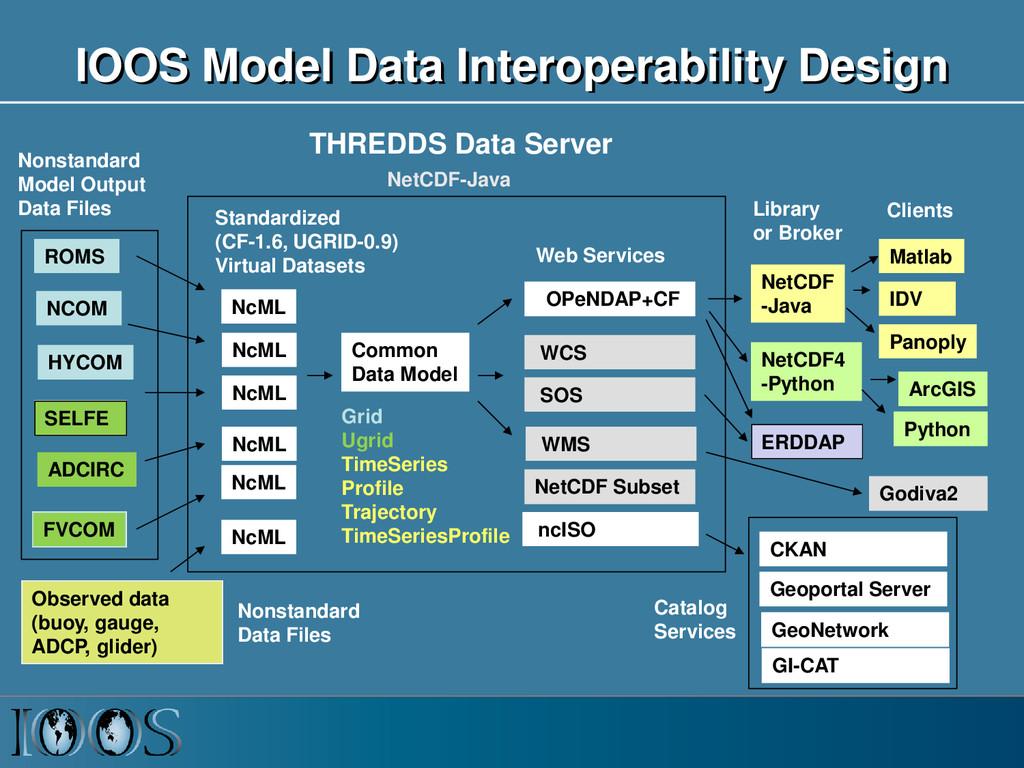 IOOS Model Data Interoperability Design ROMS AD...
