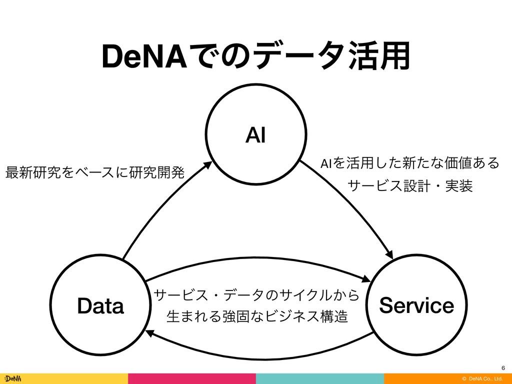 © DeNA Co., Ltd. DeNAͰͷσʔλ׆༻ 6 AI Service Data ...