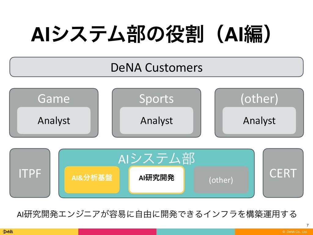 © DeNA Co., Ltd. AIγεςϜ෦ͷׂʢAIฤʣ 7 DeNA Custome...
