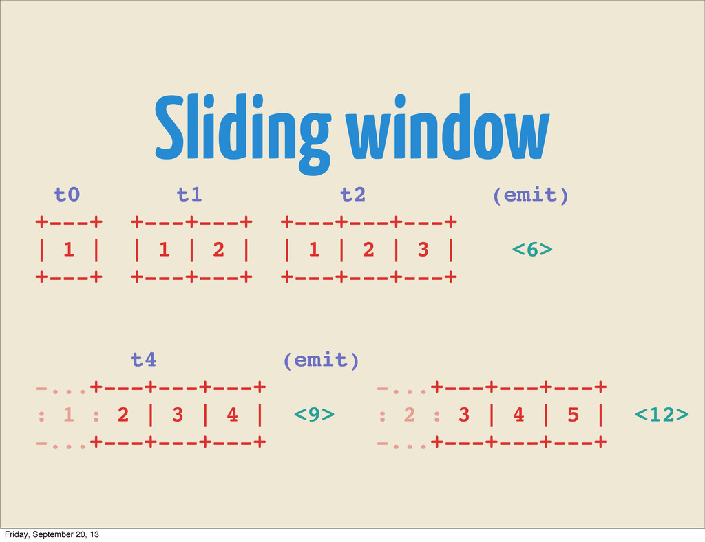 Sliding window t0 t1 t2 (emit) +---+ +---+---+ ...