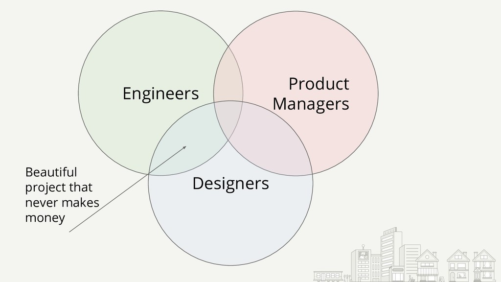 Engineers Product Managers Designers Beautiful ...