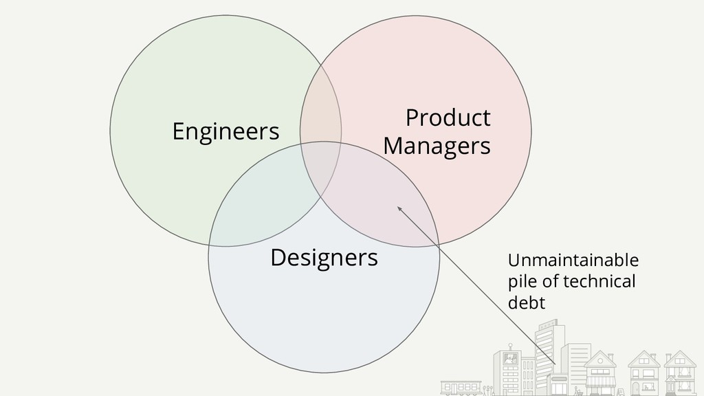 Engineers Product Managers Designers Unmaintain...