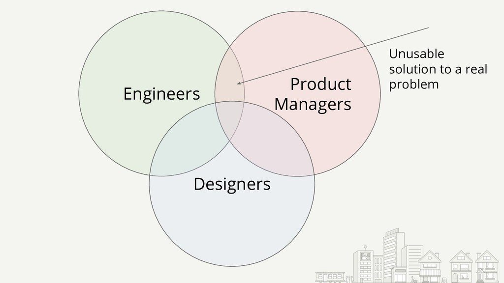 Engineers Product Managers Designers Unusable s...