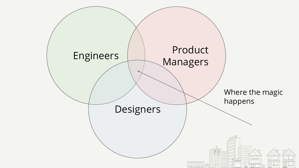 Engineers Product Managers Designers Where the ...