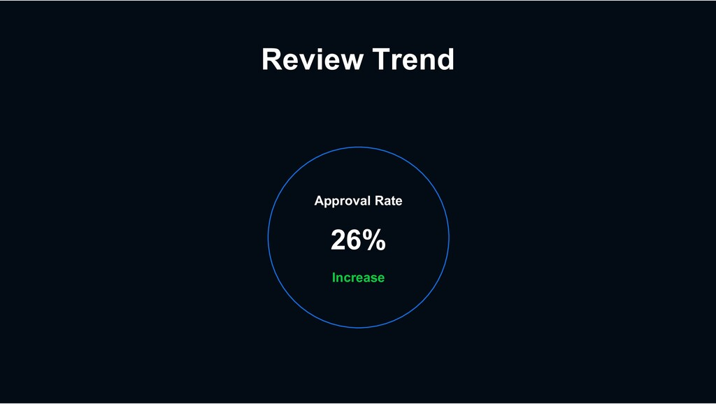 Review Trend Approval Rate 26% Increase