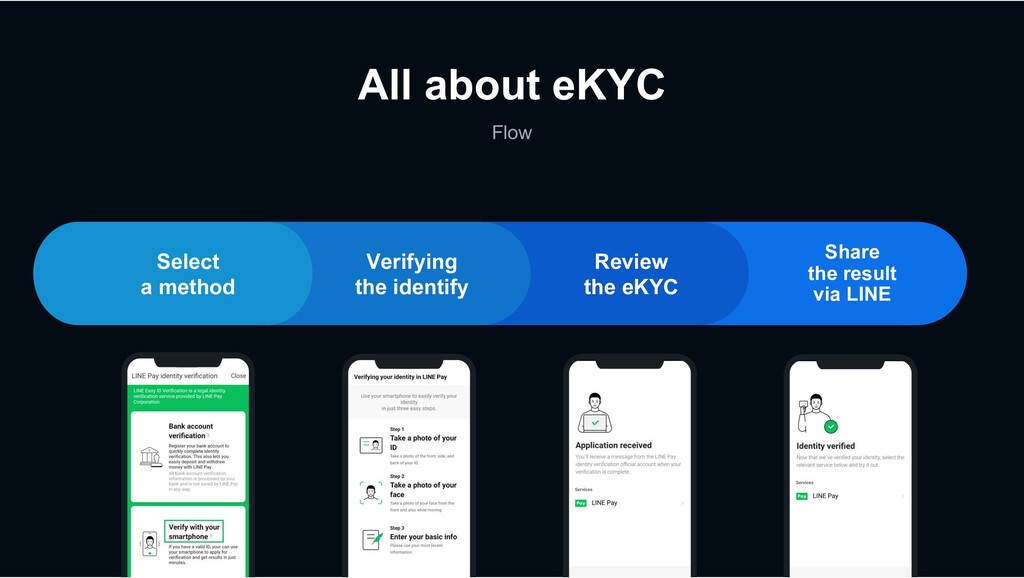 Flow All about eKYC Review the eKYC Share the r...