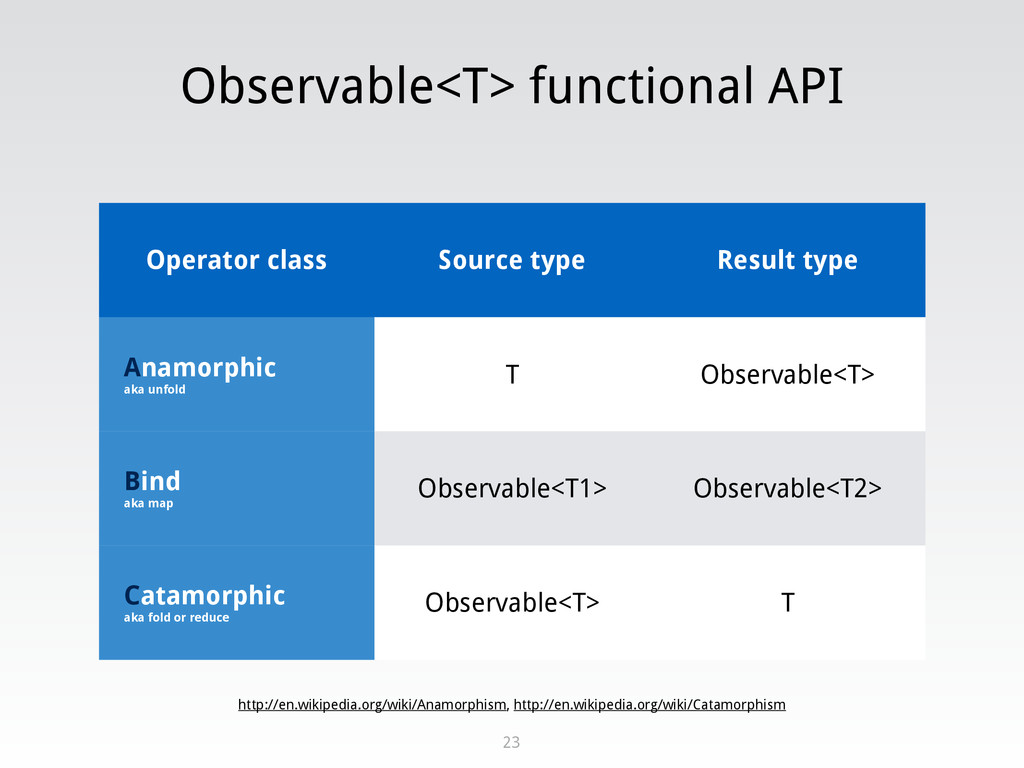 Observable<T> functional API 23 Operator class ...