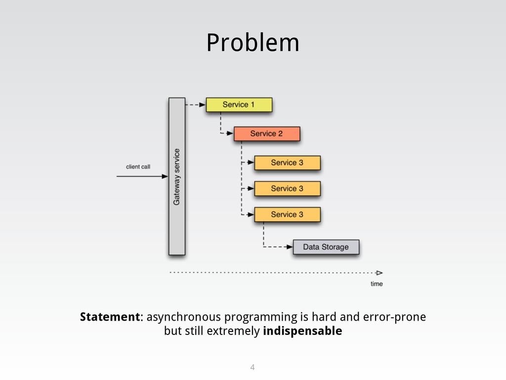 Problem 4 Statement: asynchronous programming i...