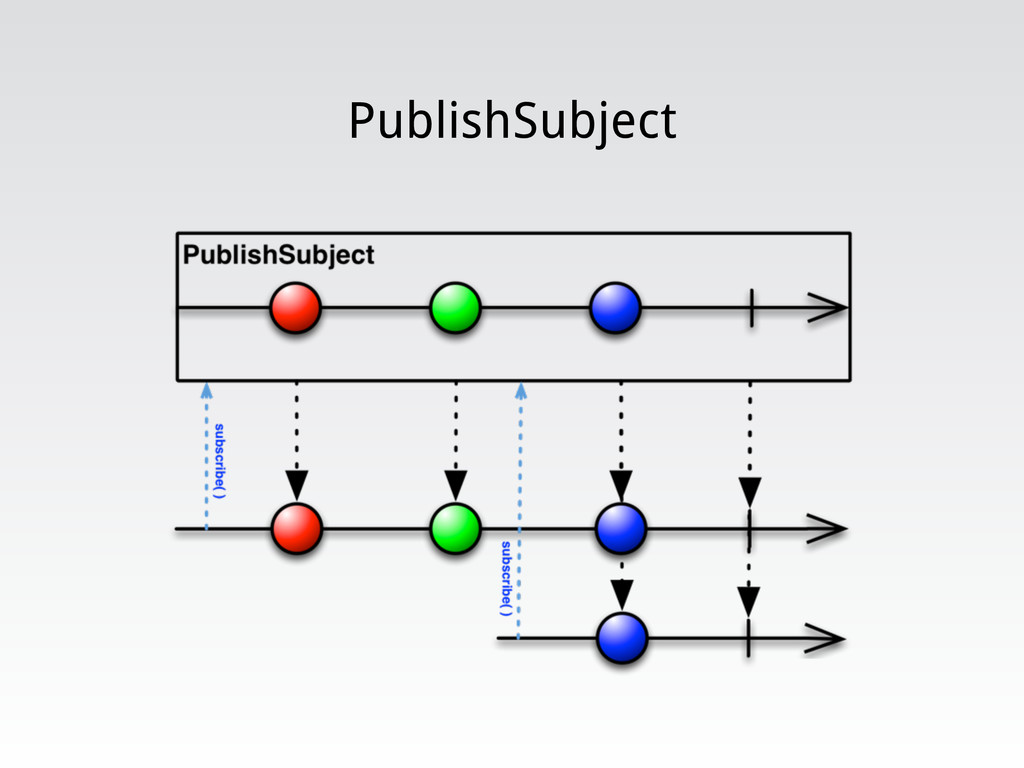 PublishSubject