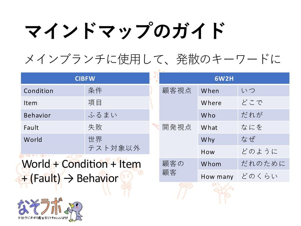 CIBFW Condition 4, Item .: Behavior...