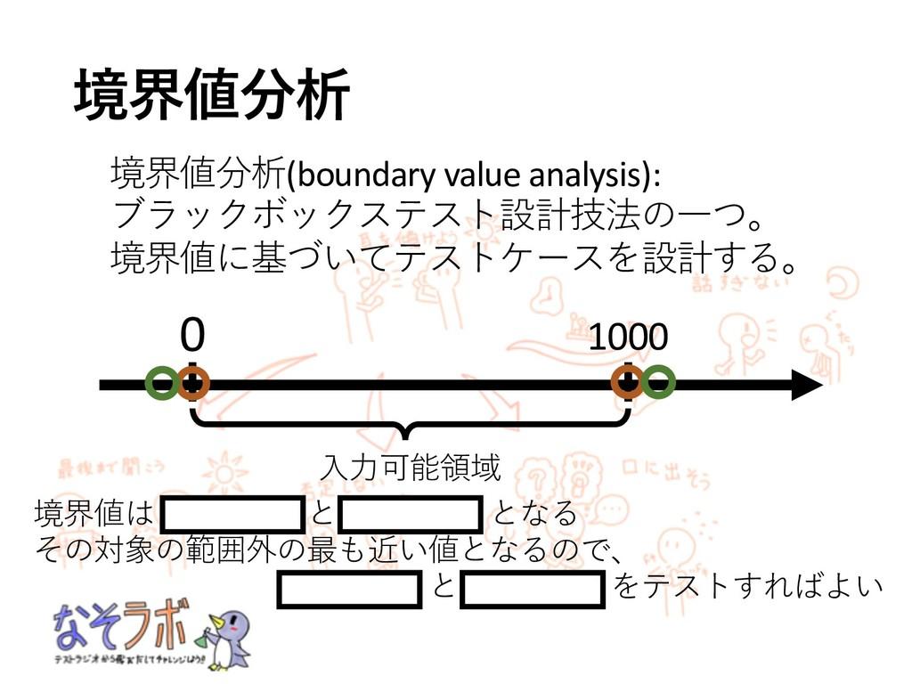 "0 1000 /5!04 &"".2+(boundary value analys..."