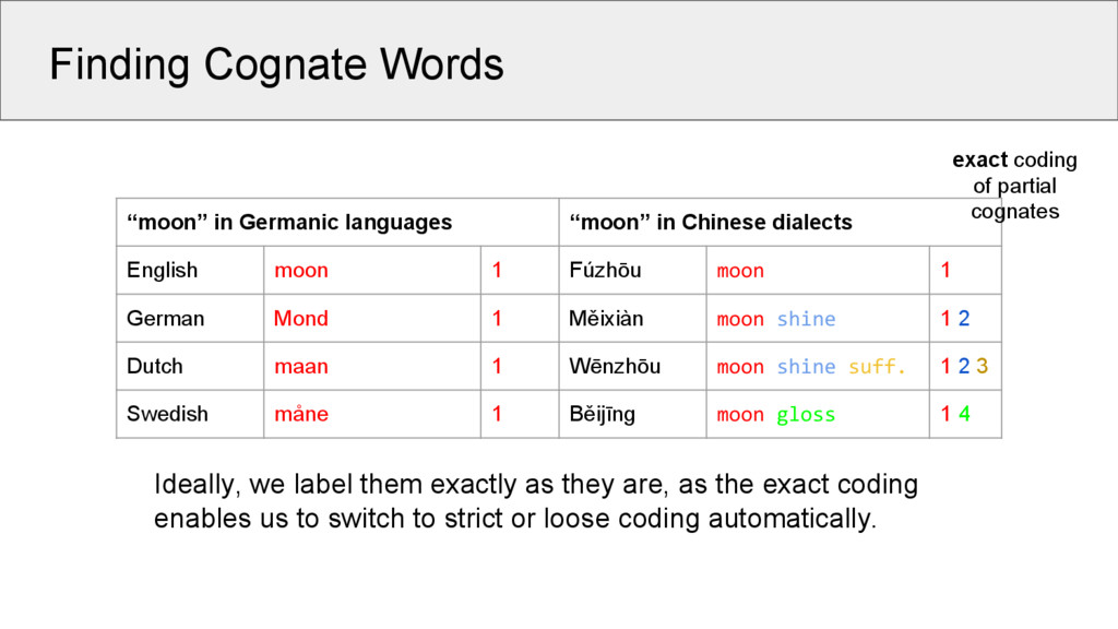 "Finding Cognate Words ""moon"" in Germanic langua..."
