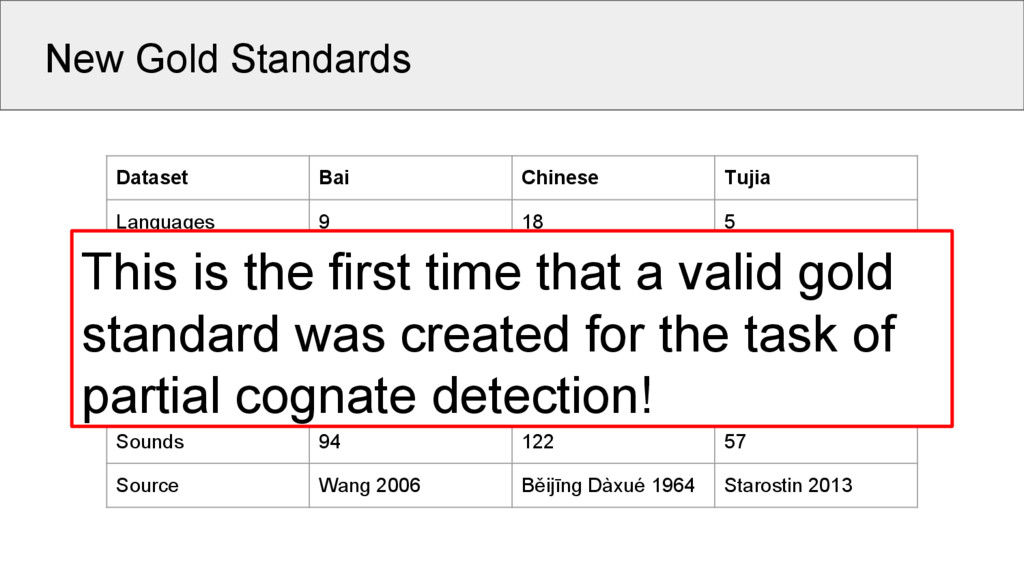 New Gold Standards Dataset Bai Chinese Tujia La...