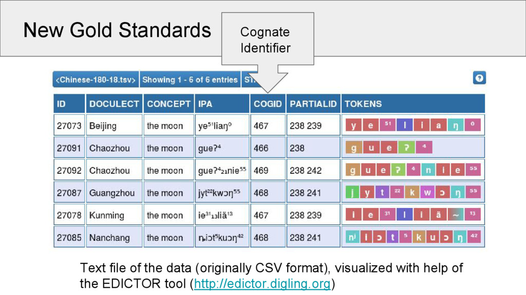 New Gold Standards Text file of the data (origi...