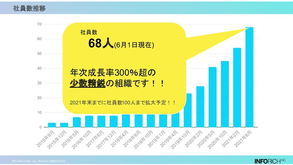 INFORICH INC. ALL RIGHTS RESERVED 社員数  68人(6月1日...
