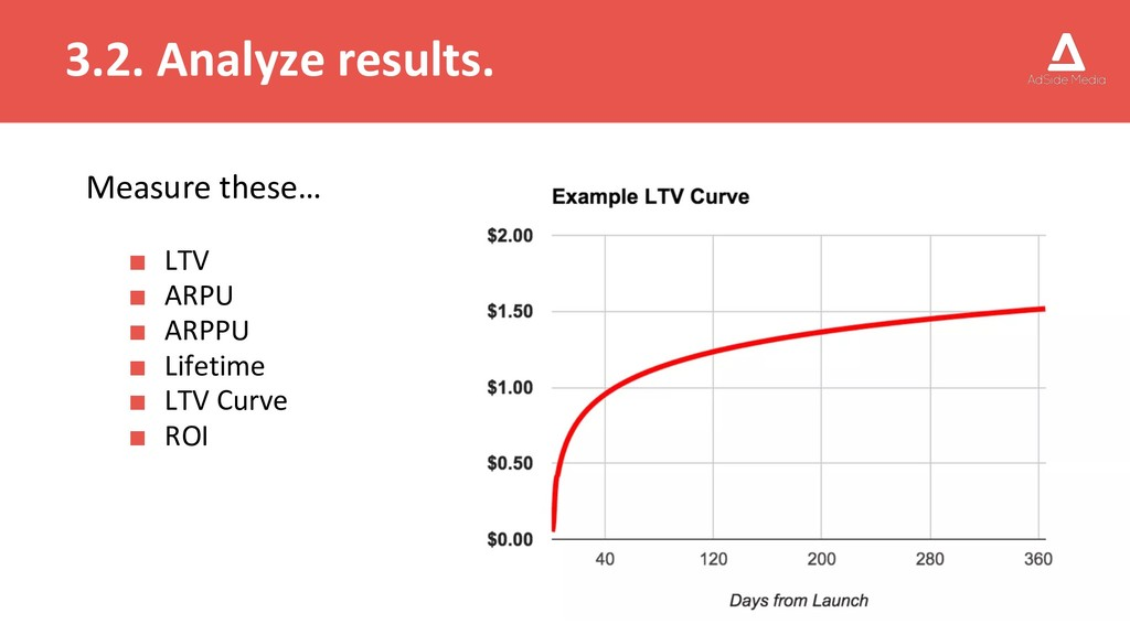 3.2. Analyze results. Measure these… ■ LTV ■ AR...