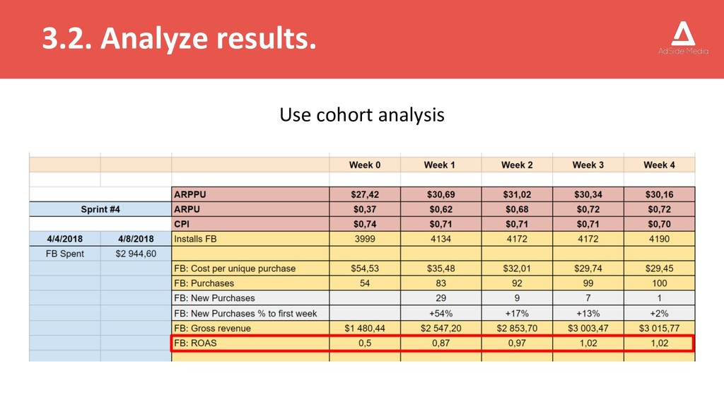 3.2. Analyze results. Use cohort analysis