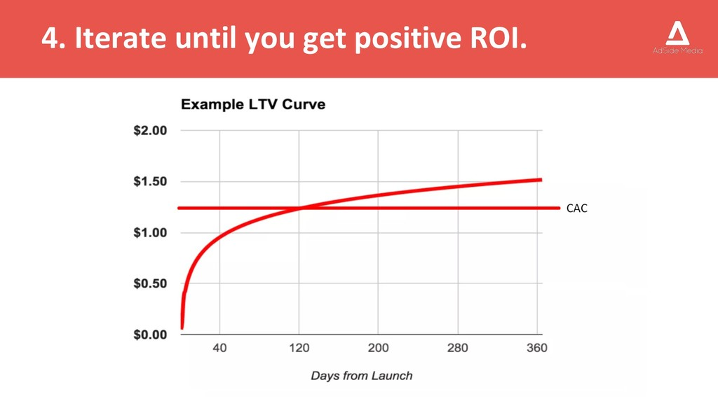 4. Iterate until you get positive ROI.