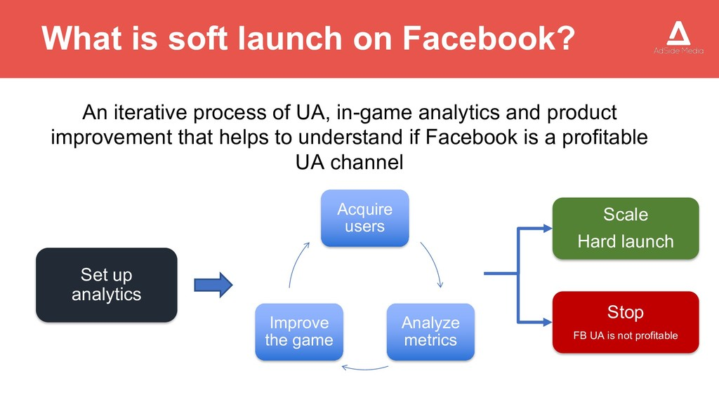 What is soft launch on Facebook? Acquire users ...