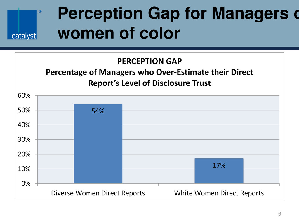 Perception Gap for Managers o women of color 54...