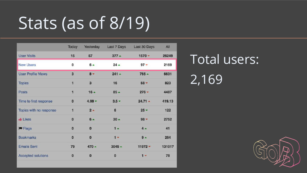 Total users: 2,169 Stats (as of 8/19)