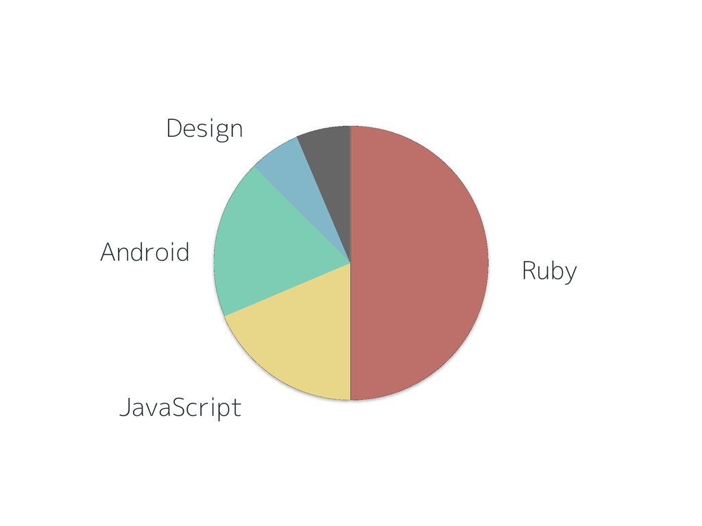 Ruby JavaScript Android Design