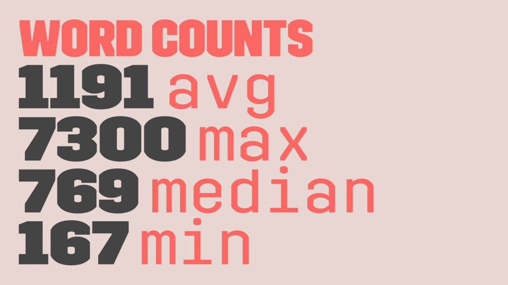 Word Counts 1191 avg 7300 max 769 median 167 min