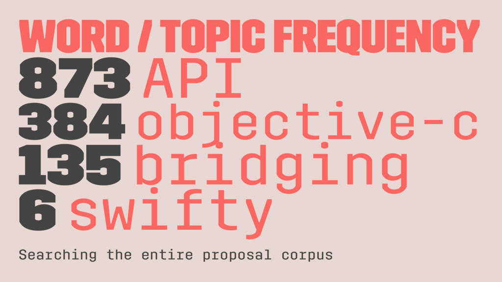 Word / Topic frequency 873 API 384 objective-c ...