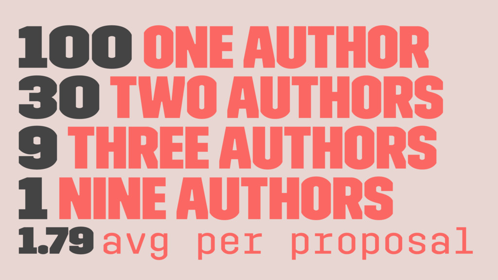 100 one author 30 two authors 9 three authors 1...