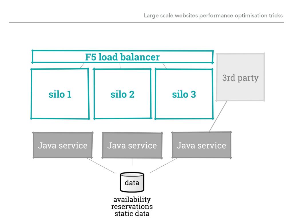 Large scale websites performance optimisation t...