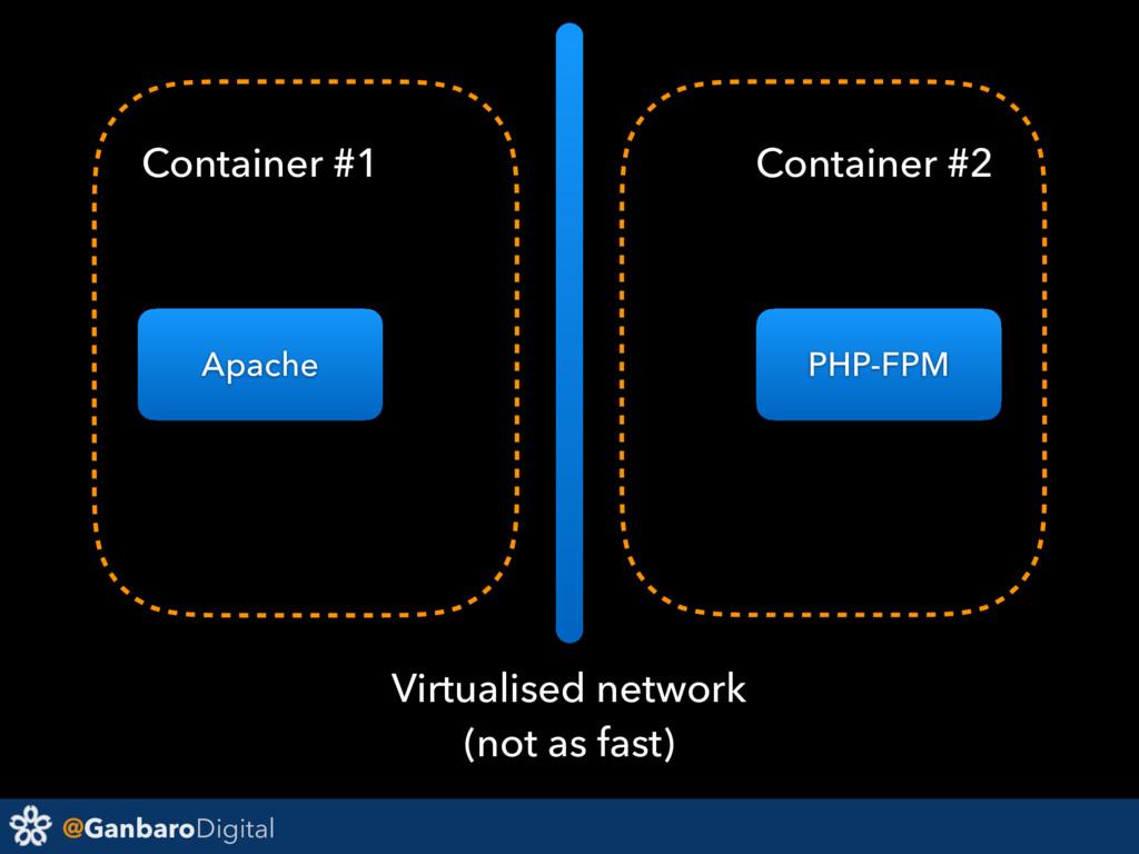 @GanbaroDigital Apache PHP-FPM Virtualised netw...
