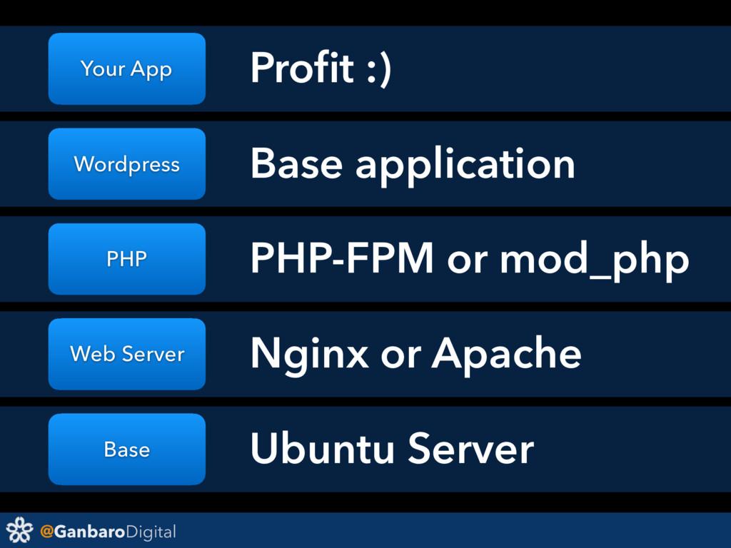 @GanbaroDigital Base Web Server PHP Wordpress Y...