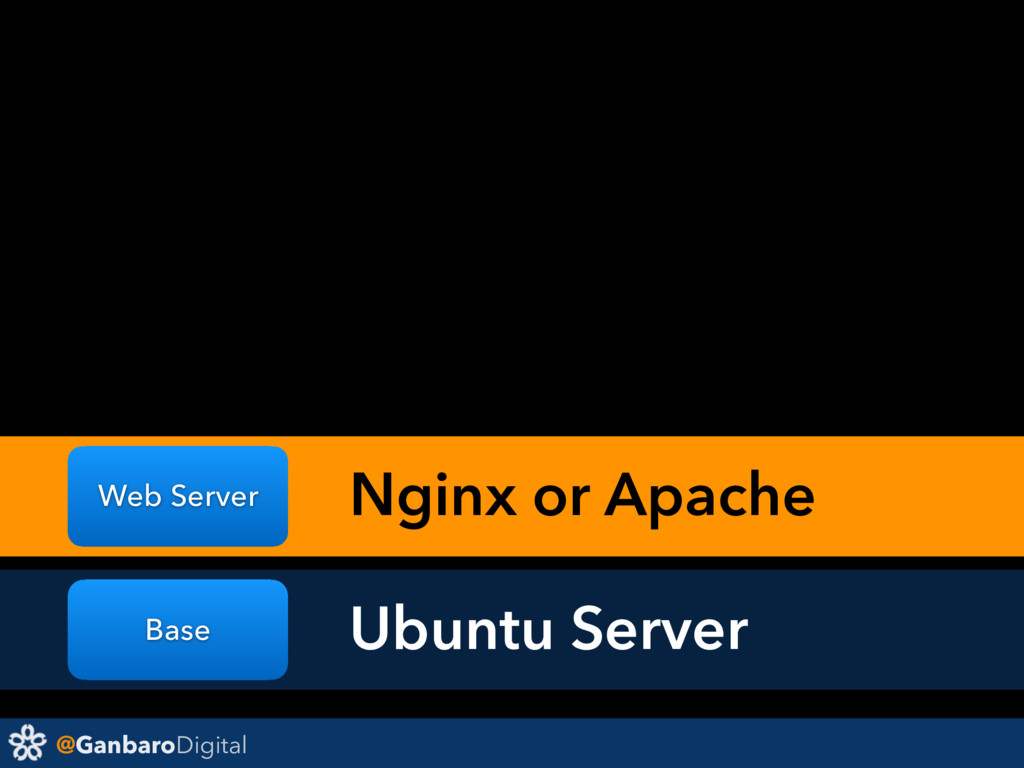 @GanbaroDigital Base Web Server Ubuntu Server N...