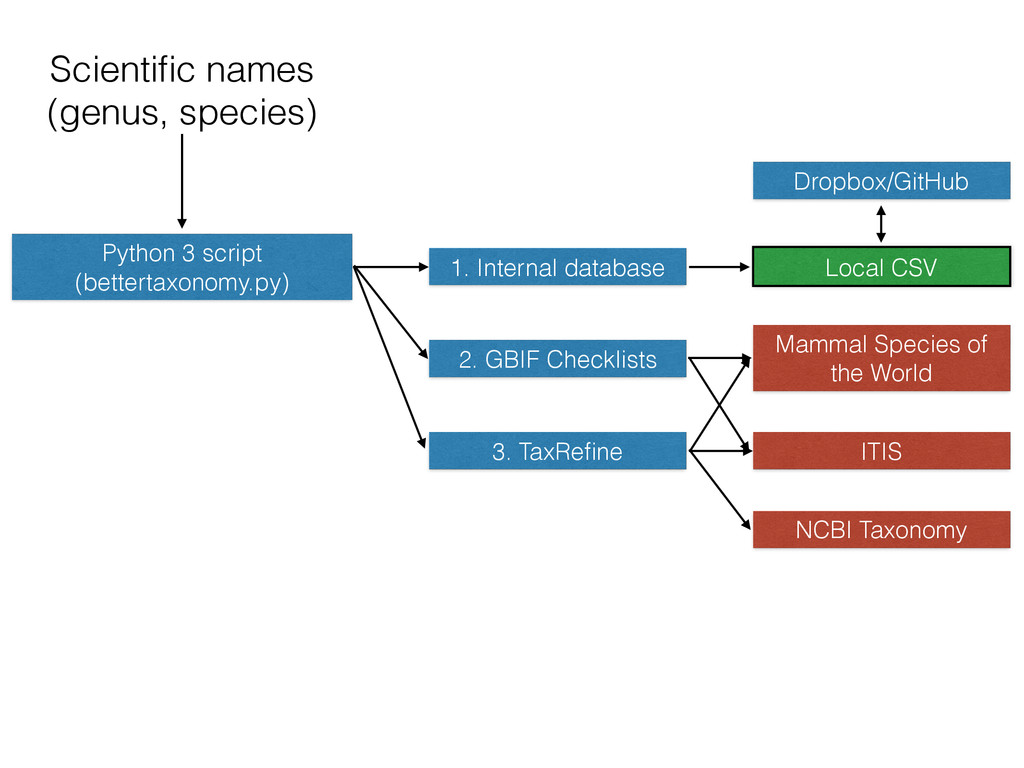 Scientific names (genus, species) Python 3 scrip...