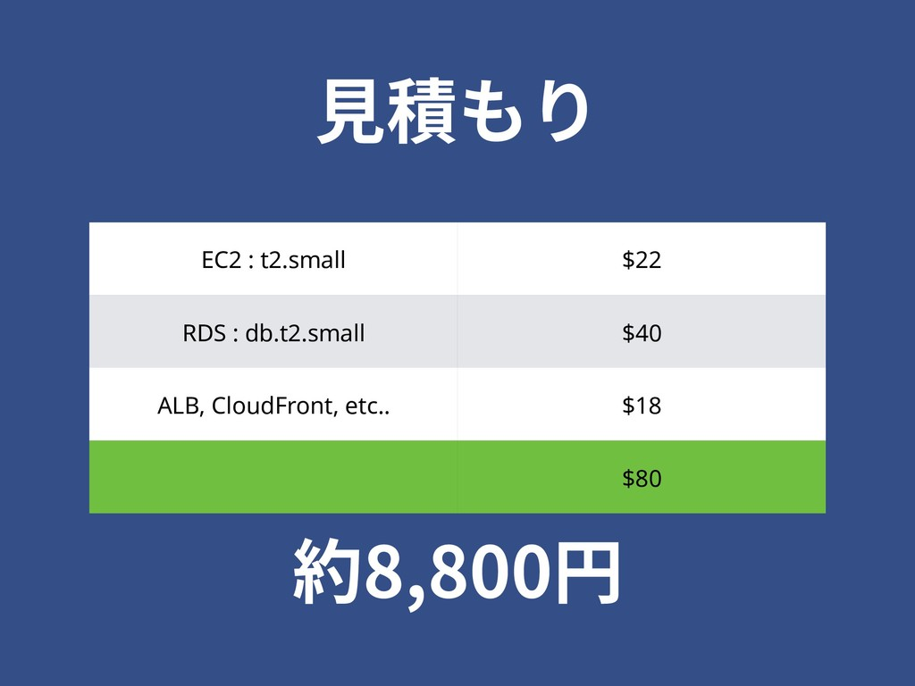 EC2 : t2.small $22 RDS : db.t2.small $40 ALB, C...