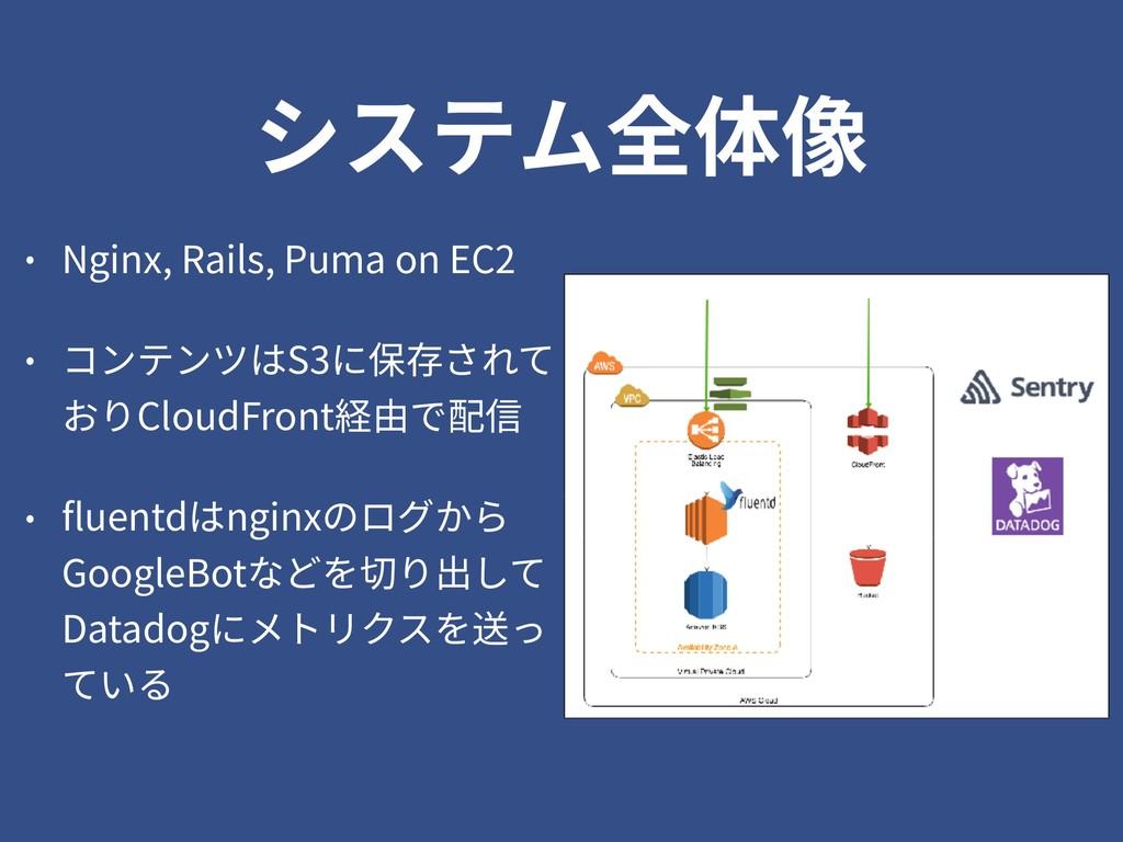 システム全体像 • Nginx, Rails, Puma on EC2 • コンテンツはS3に...