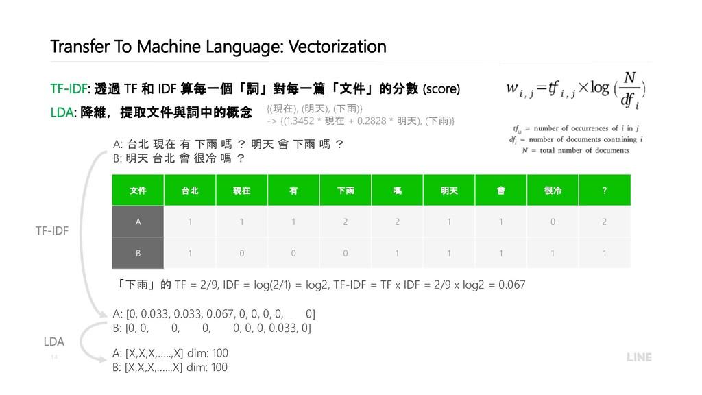 14 Transfer To Machine Language: Vectorization ...