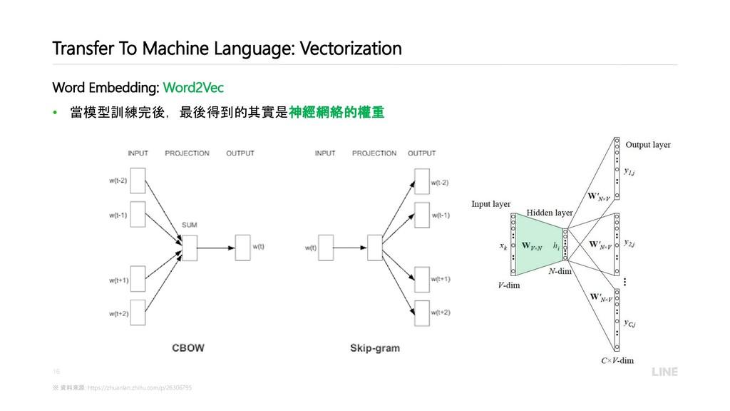 16 Transfer To Machine Language: Vectorization ...