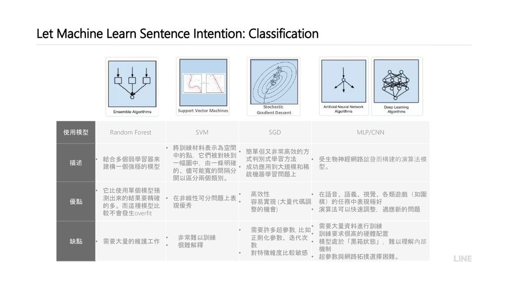19 Let Machine Learn Sentence Intention: Classi...
