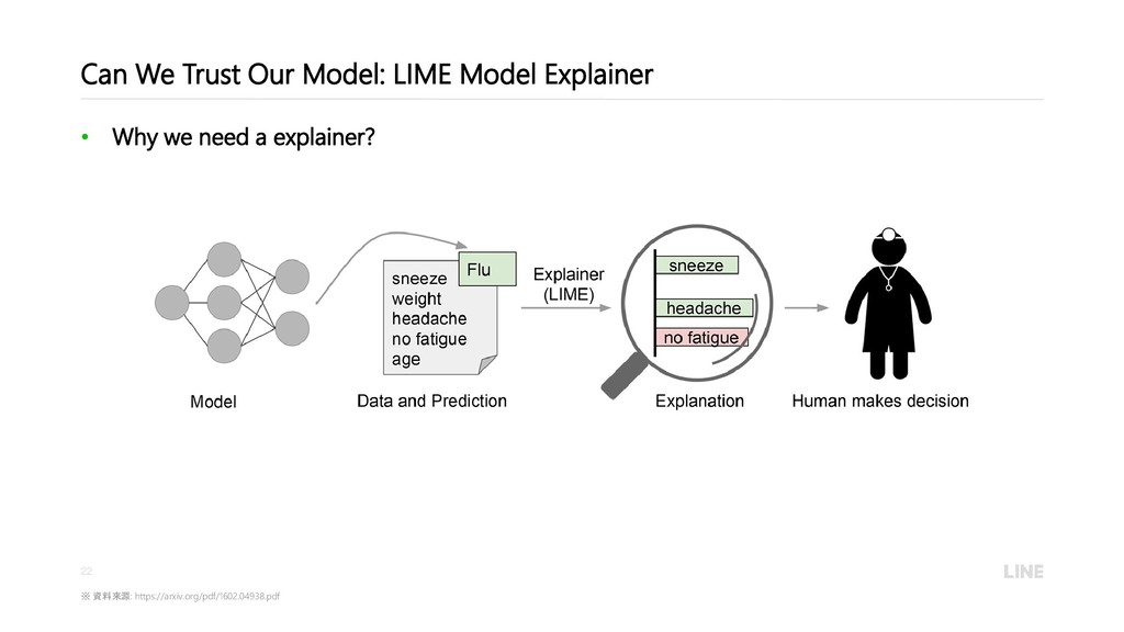 22 Can We Trust Our Model: LIME Model Explainer...