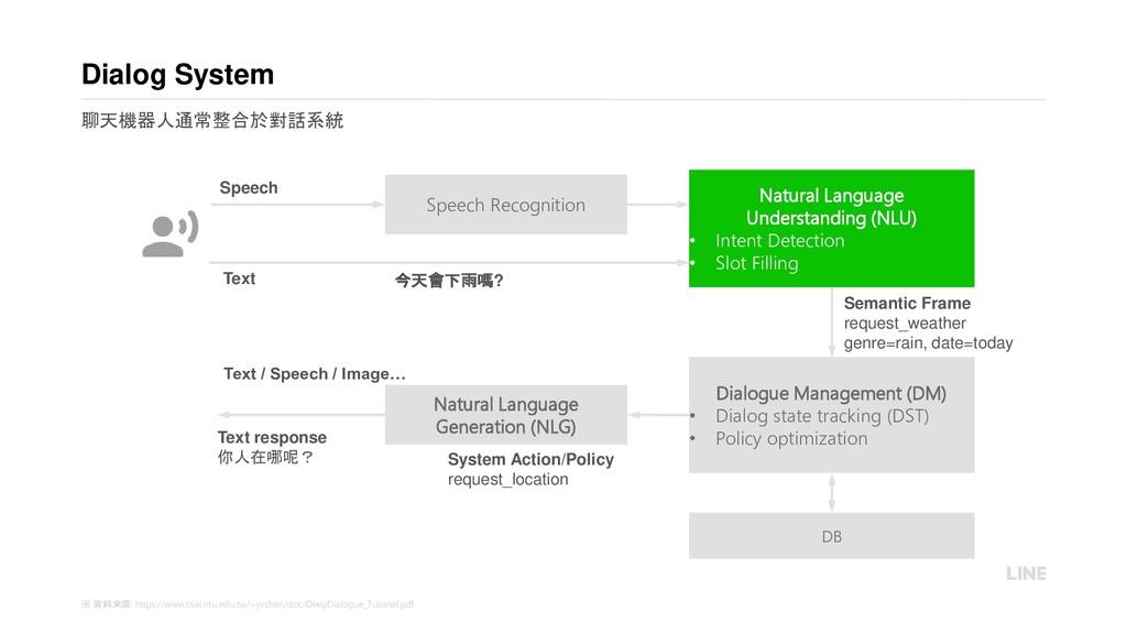 Natural Language Generation (NLG) Natural Langu...
