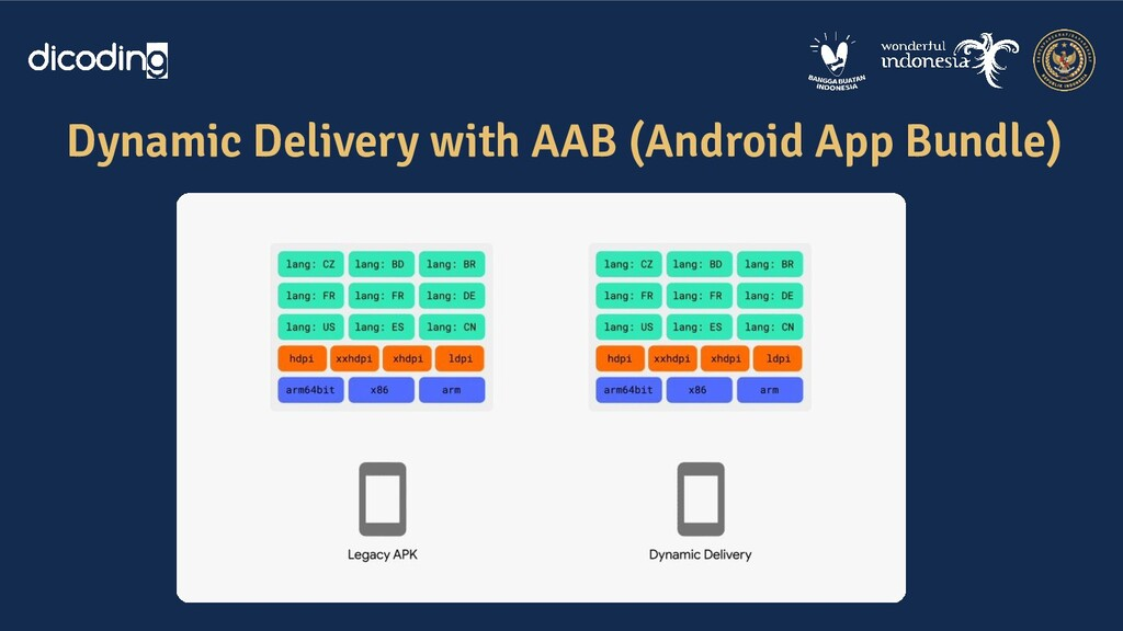 Dynamic Delivery with AAB (Android App Bundle)