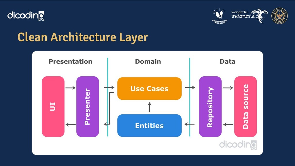 Clean Architecture Layer