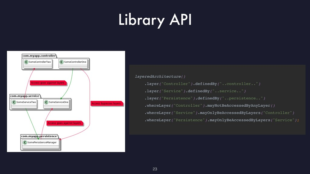 "23 Library API layeredArchitecture() .layer(""..."