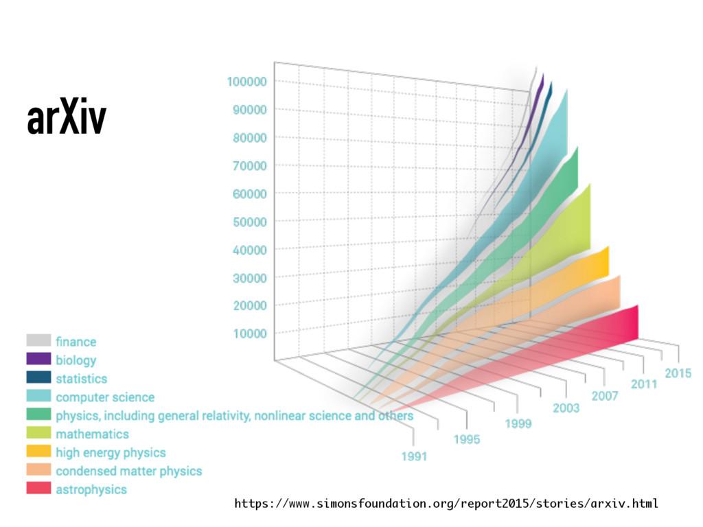 arXiv https://www.simonsfoundation.org/report20...