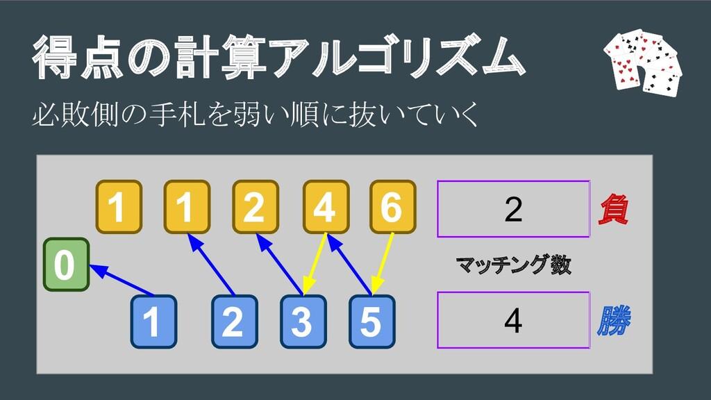 得点の計算アルゴリズム 必敗側の手札を弱い順に抜いていく 3 2 1 1 1 2 5 4 6 ...