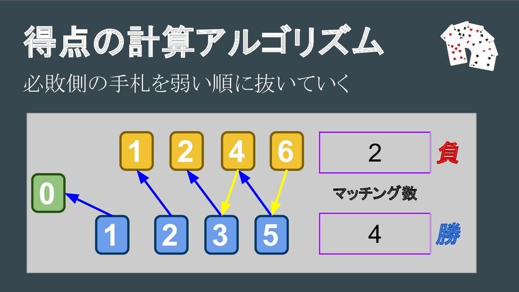得点の計算アルゴリズム 必敗側の手札を弱い順に抜いていく 3 2 1 1 2 5 4 6 0 ...
