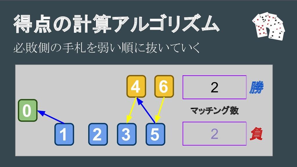 得点の計算アルゴリズム 必敗側の手札を弱い順に抜いていく 3 1 2 5 4 6 0 2 マッ...