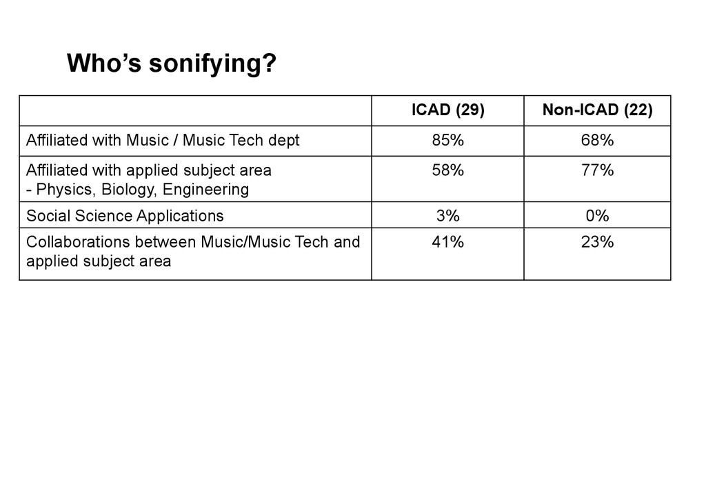 Who's sonifying? ICAD (29) Non-ICAD (22) Affili...